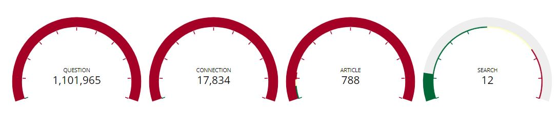 vue gauge